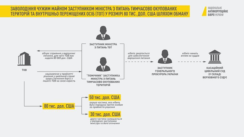 Схема по делу Гримчака: пресс-центр НАБУ