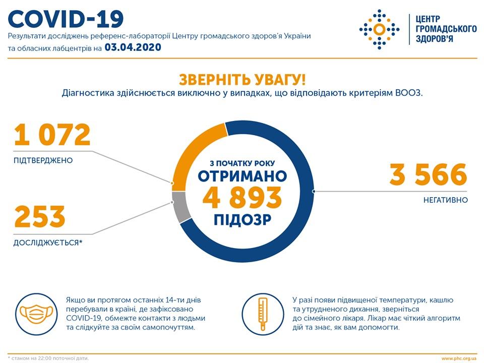 Распространение коронавируса в Украине (Инфографика: ЦОЗ)
