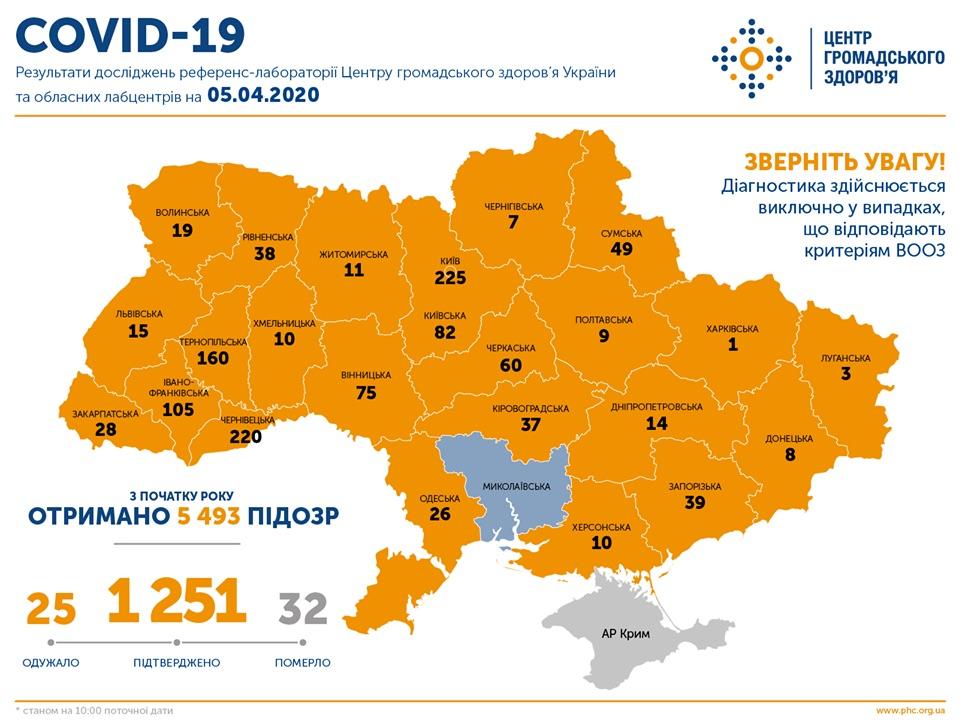 Данные о распространении COVID-19 в Украине по состоянию на 5 апреля (Инфографика ЦОЗ)