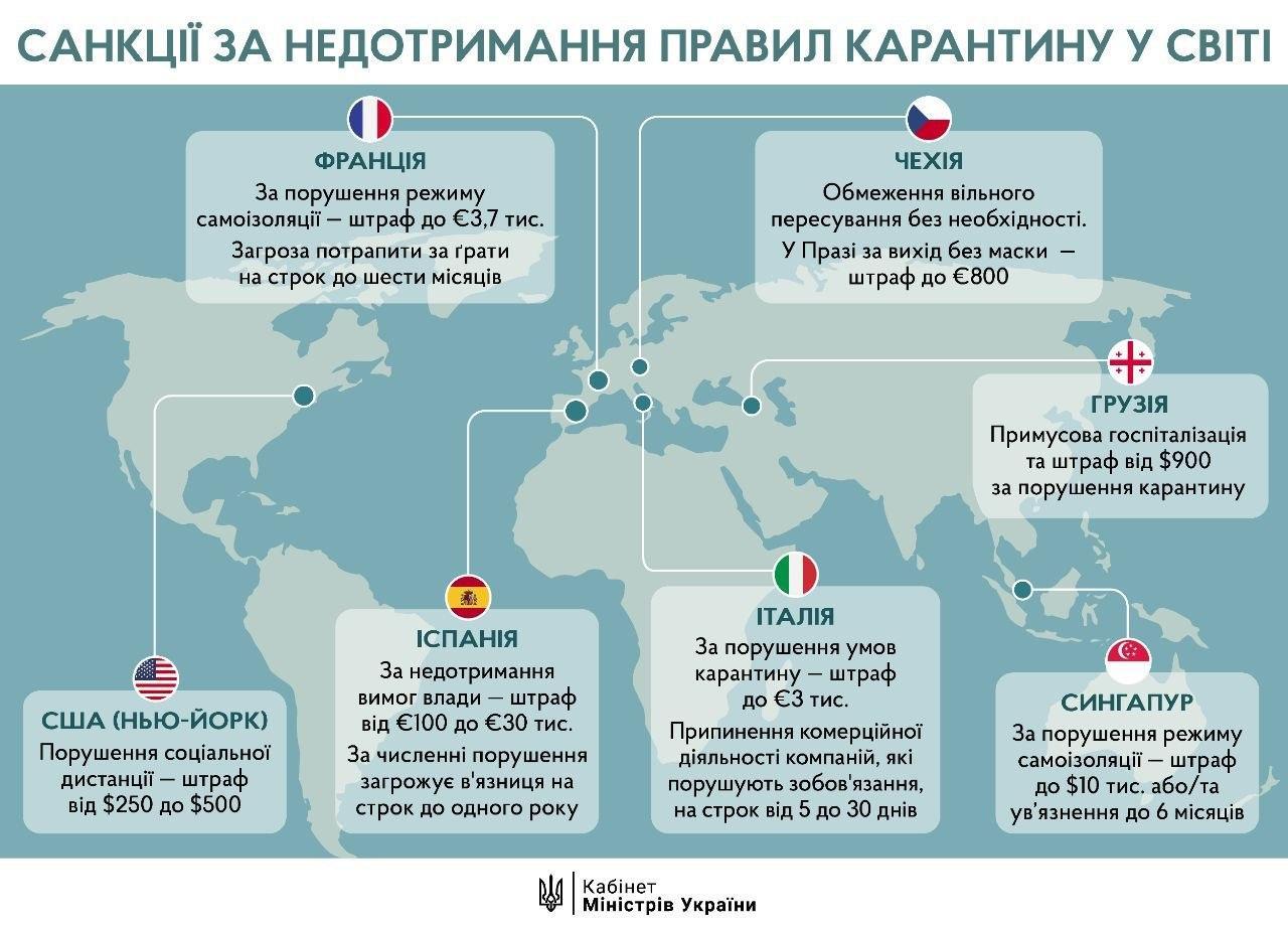 Санкции за нарушение карантинных мер в мире (Инфографика: Кабмин)