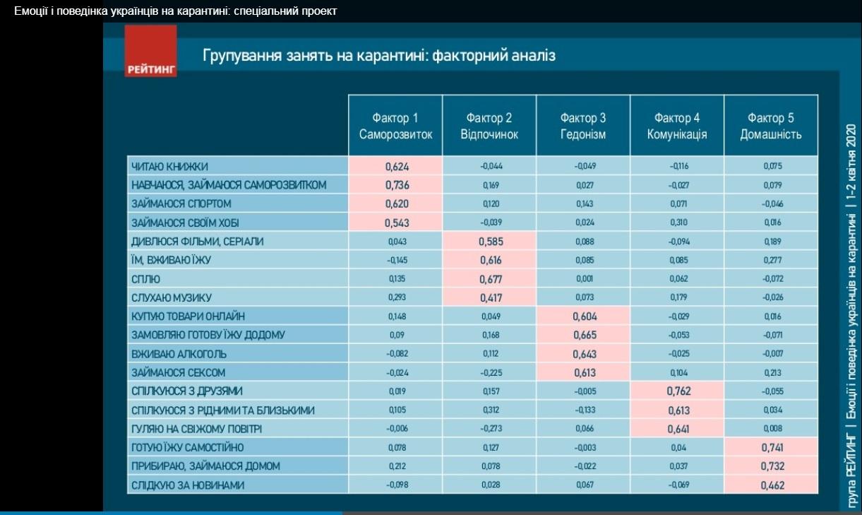 Чем занимаются украинцы на карантине - опрос соцгруппы Рейтинг: фото