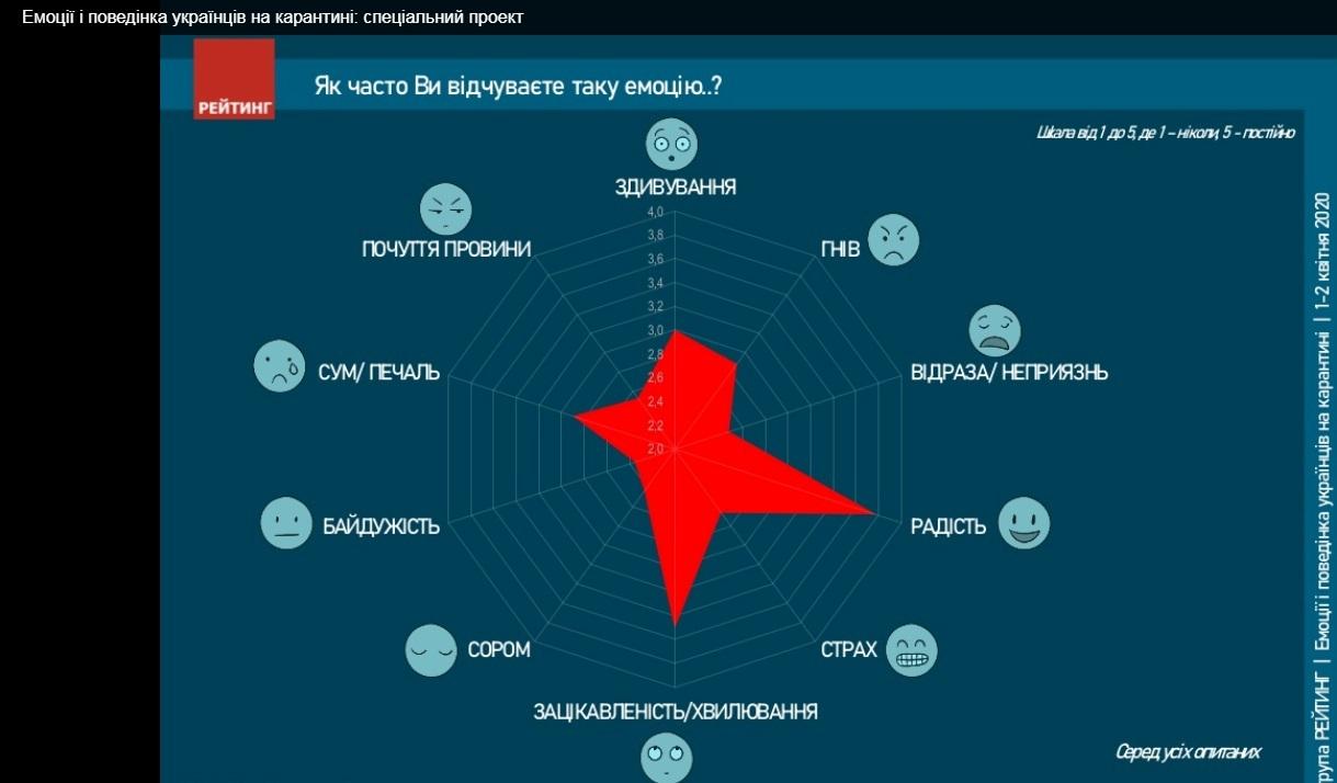 Опрос соцгруппы Рейтинг. Эмоции - инфографика: фото