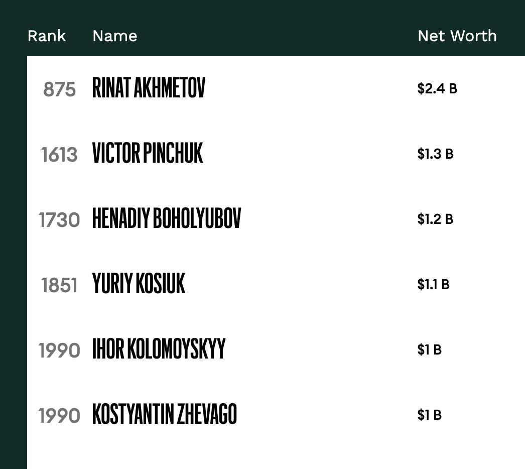 В рейтинге самых богатых россиян по версии Forbes сменился лидер