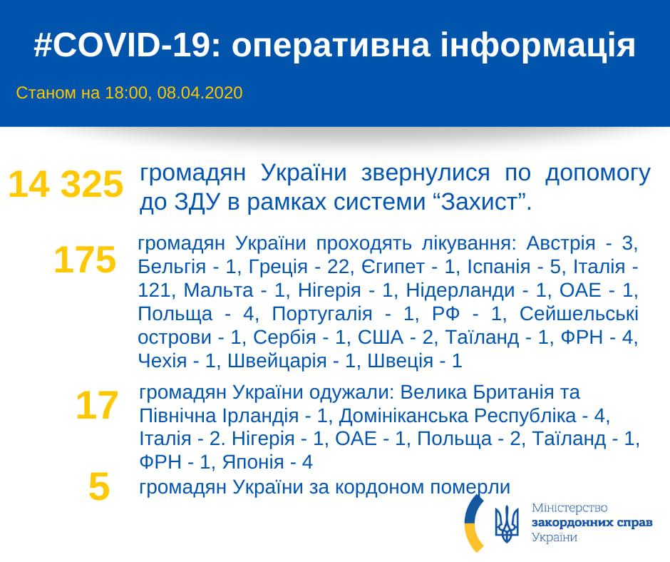Информация МИД о заболевших коронавирусом украинцах за границей: фото