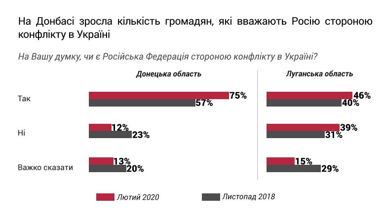 Результаты опроса фонда Деминициатив о российском факторе в войне на Донбассе: фото