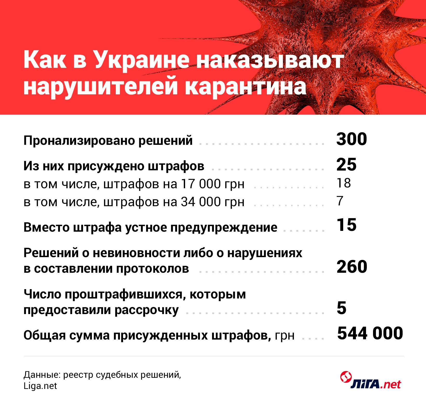 Продавали семечки, торговали утятами: 25 нарушителей карантина оштрафовали на 500 000 грн