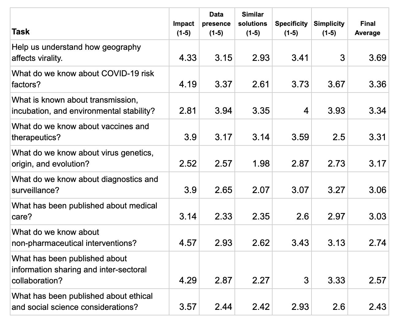 Вопросы о коронавирусе, на которые ищут ответы исследователи ИИ