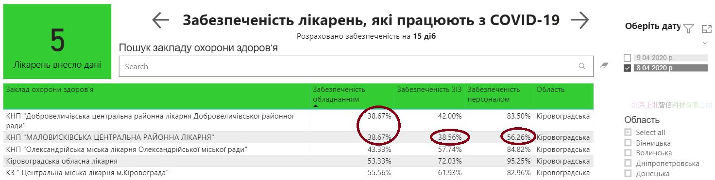 """Кабмин раскрыл готовность больниц к COVID-19. """"Средняя температура по стране"""" - 71%"""