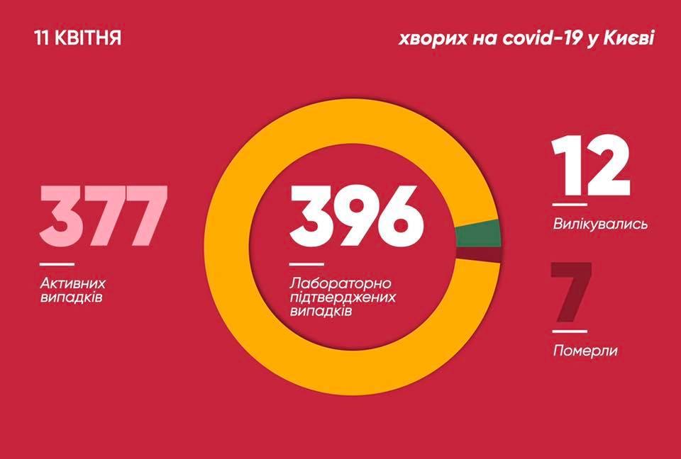 Количество больных коронавирусом в Киеве на 11 апреля (фото - facebook.com Vitaliy.Klychko)