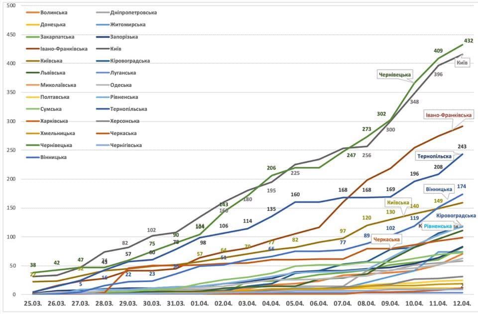 Коронавирус. Минздрав показал динамику развития эпидемии по областям – график