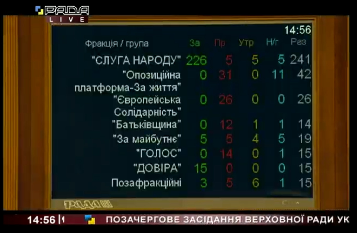 Дефицит бюджета - 298 млрд. Верховная Рада приняла изменения в госбюджет-2020