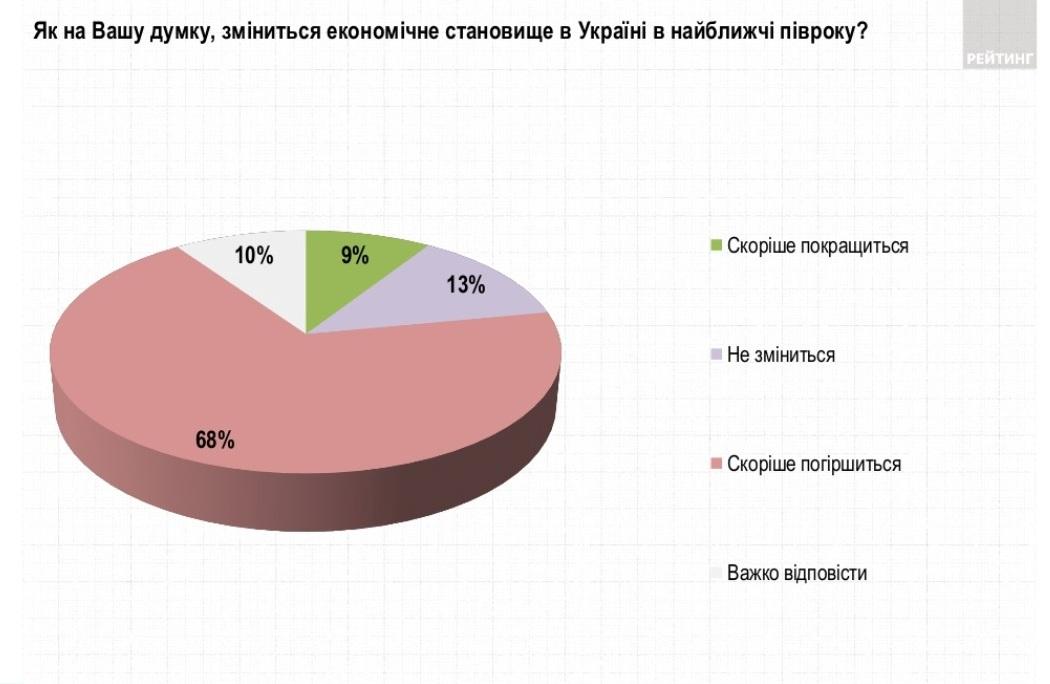 Опрос Рейтинга об экономическом положении