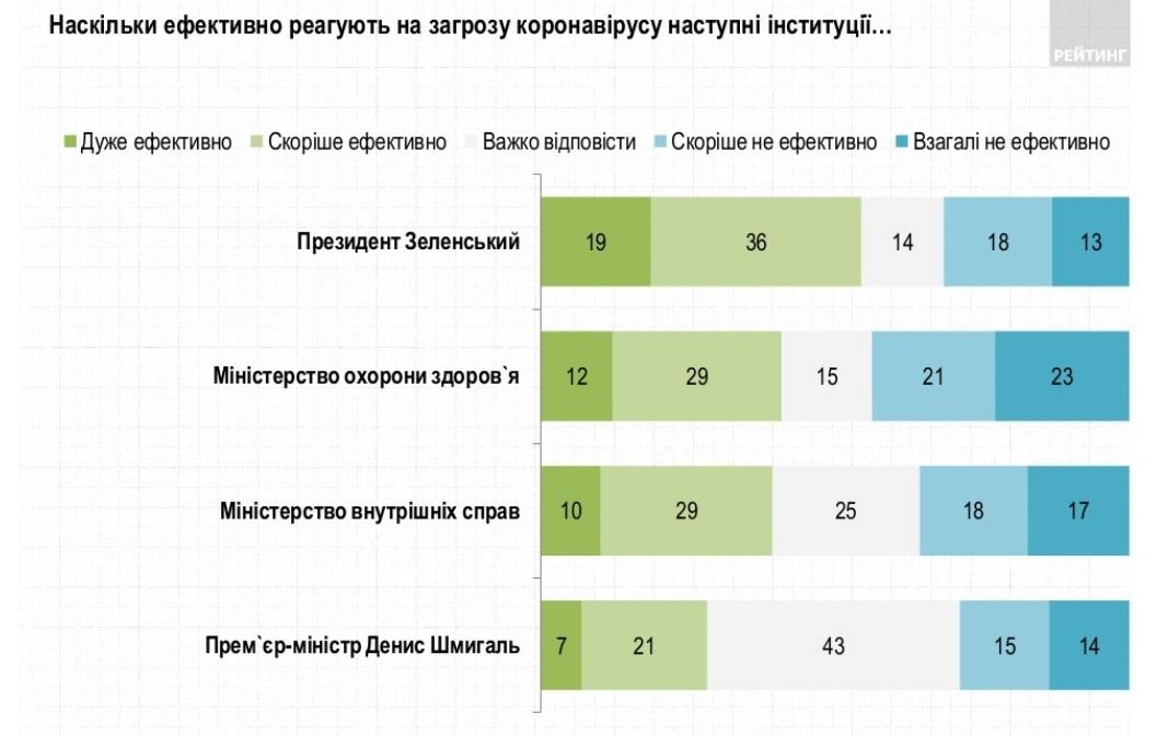 Отношение украинцев к действиям власти