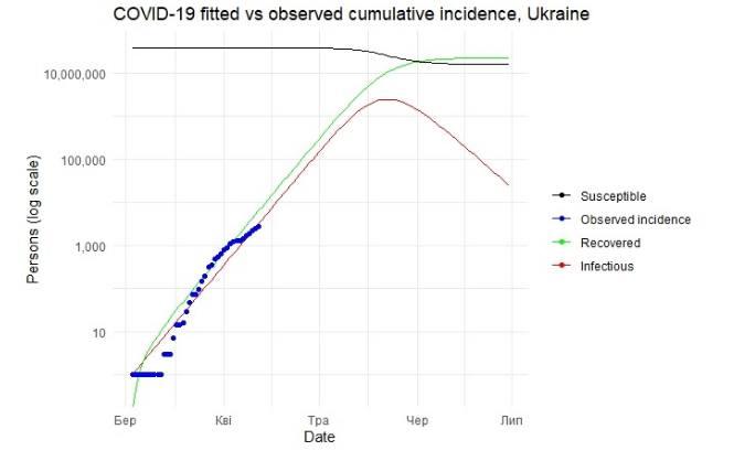 """""""Тестируем не всех, а кого нужно"""". Этого мало, чтобы сдержать COVID-19 в Украине"""
