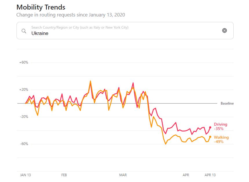 Дані Apple показали, наскільки менше стали переміщатися українці
