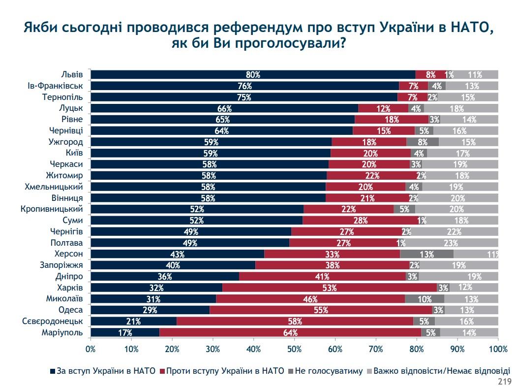 Вступление Украины в НАТО (Инфографика соцгруппы Рейтинг)