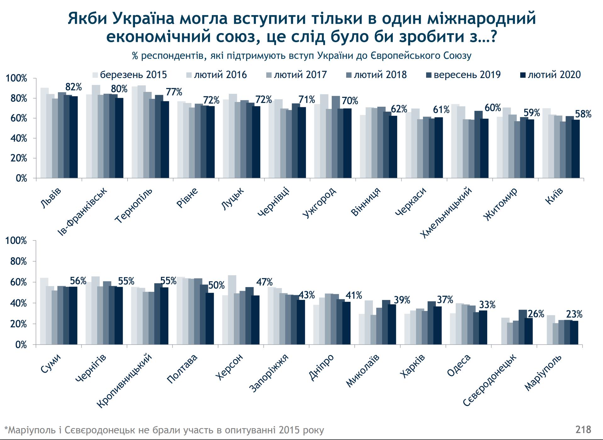 Социологи показали уровень поддержки вступления в ЕС в областях Украины