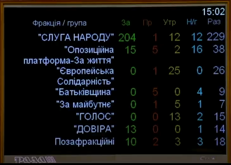 Изменения в Регламент - голосование по фракциям