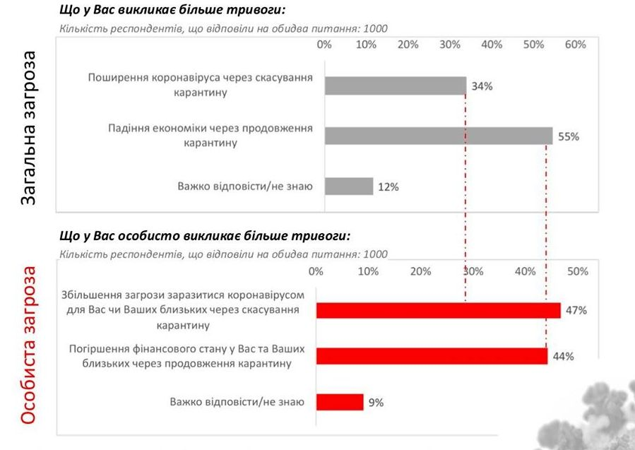 Бідність чи коронавірус. Українців запитали, чого вони бояться більше