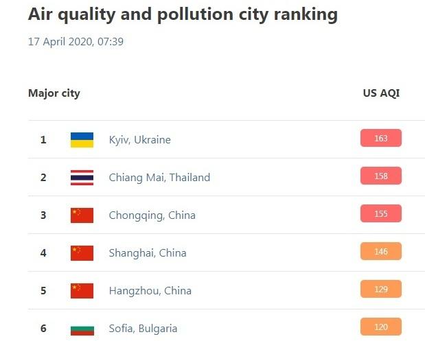 Мировой рейтинг по индексу качества воздуха QIAir