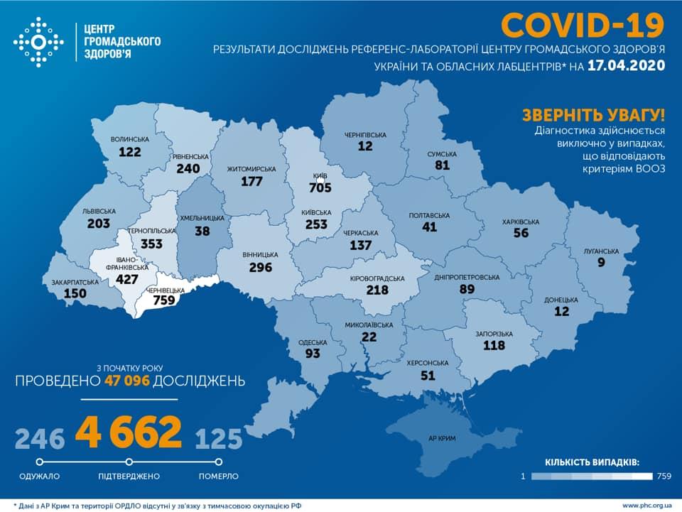 В Украине два рекорда: по числу заболевших COVID-19 за сутки и выздоровевших