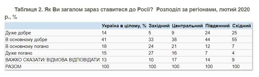 Украинцы лучше относятся к РФ, чем россияне к Украине - опрос КМИС и Левада