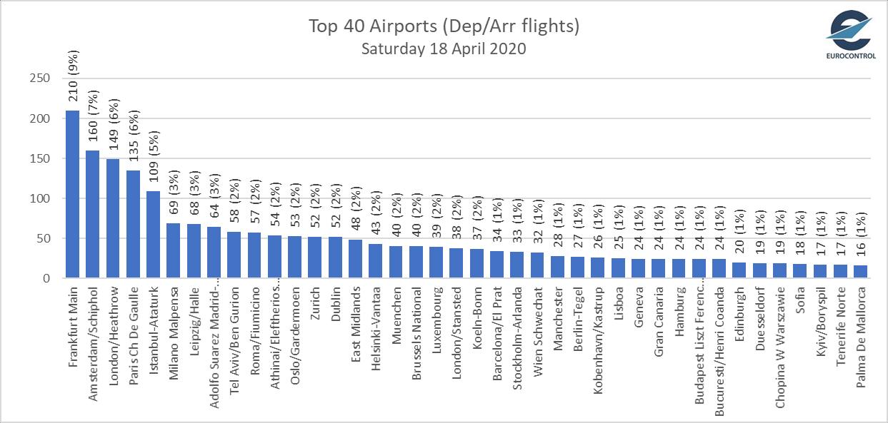 Борисполь вошел в топ-40 аэропортов Европы в условиях карантина: инфографика