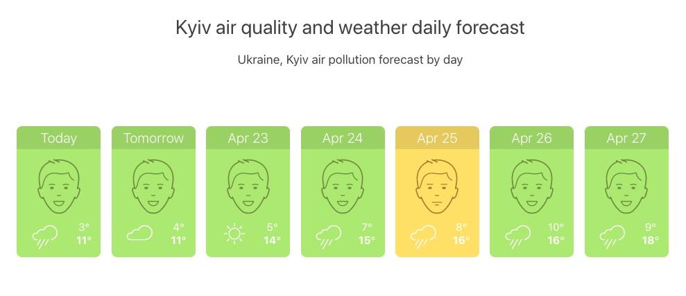 Воздух в Киеве (Инфографика IQAir)