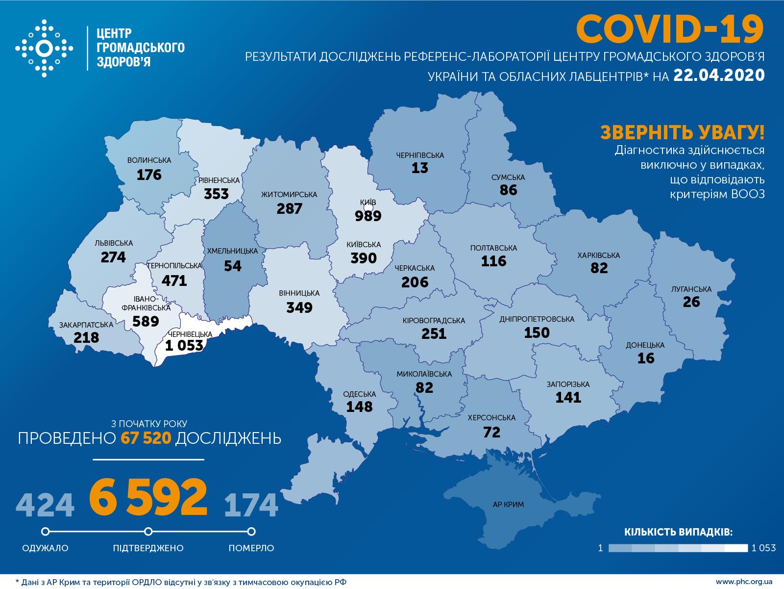 Статистика заразившихся коронавирусом по областям - ЦОЗ