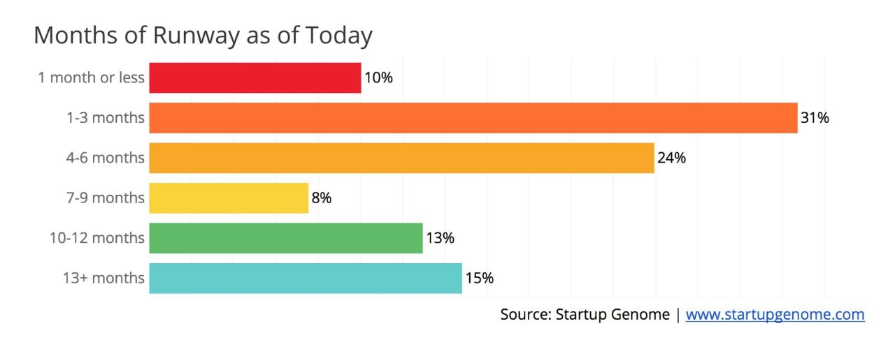 41% стартапів можуть закритися через коронавірус - опитування
