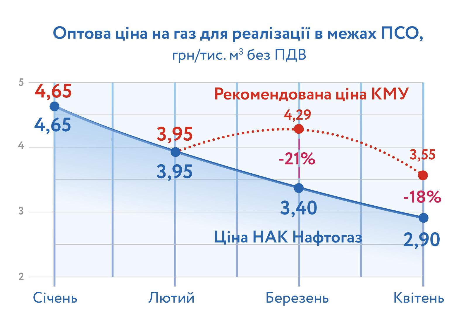 В апреле газ для населения подешевел на 15% - Нафтогаз