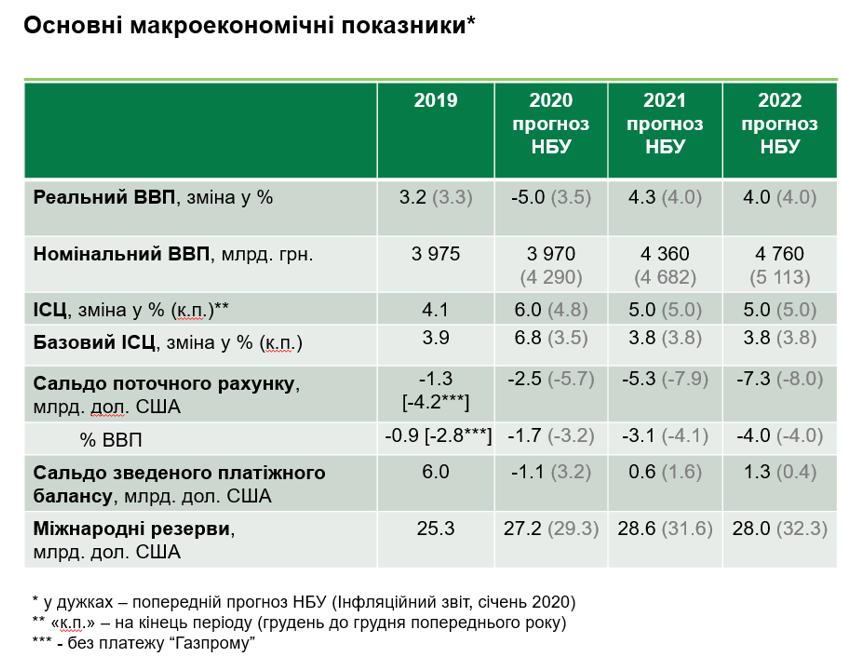 Падіння ВВП на 5% і різке зниження облікової ставки. НБУ відреагував на карантин