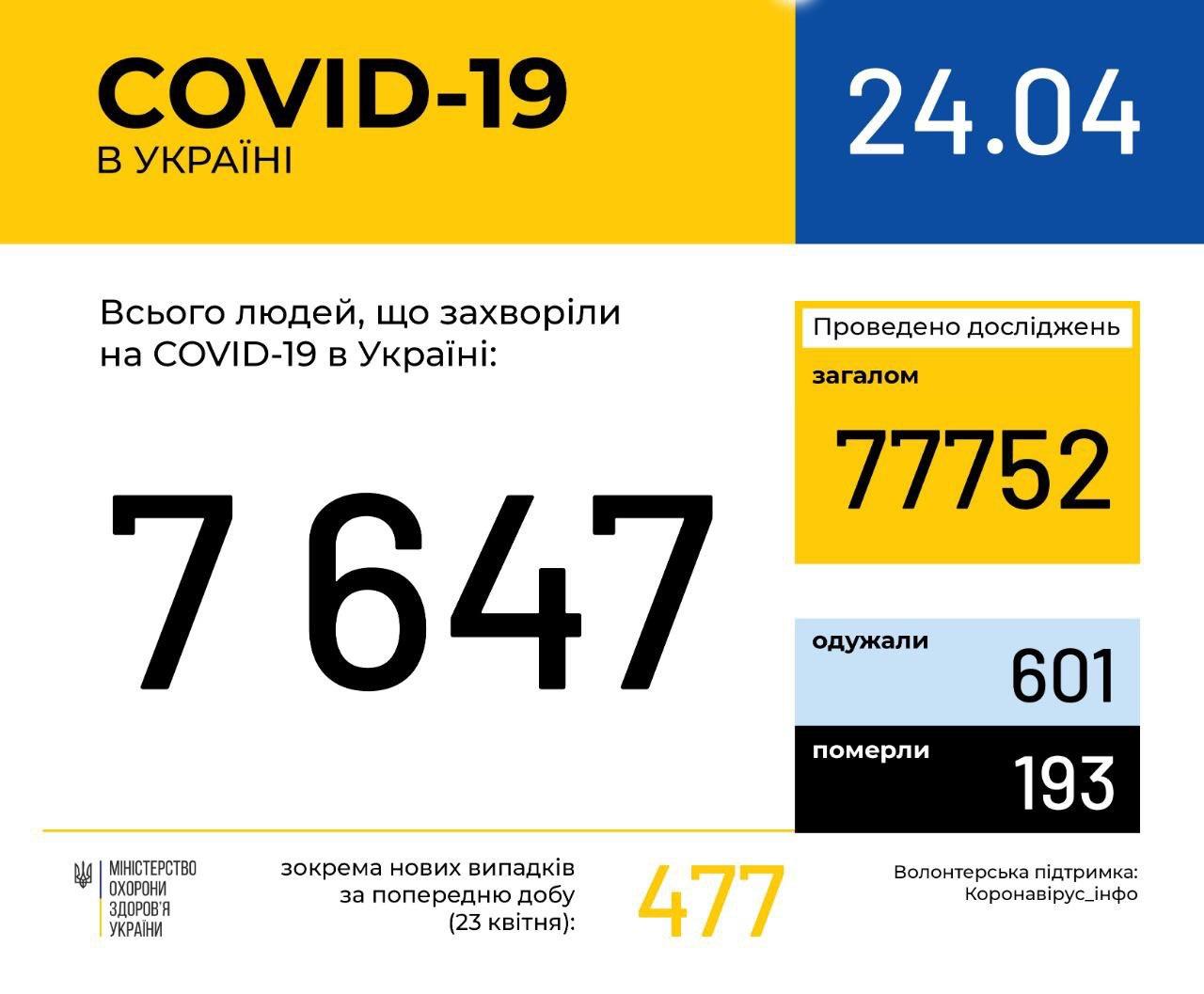 Сколько человек заболели коронавирусом в Украине на 24 апреля