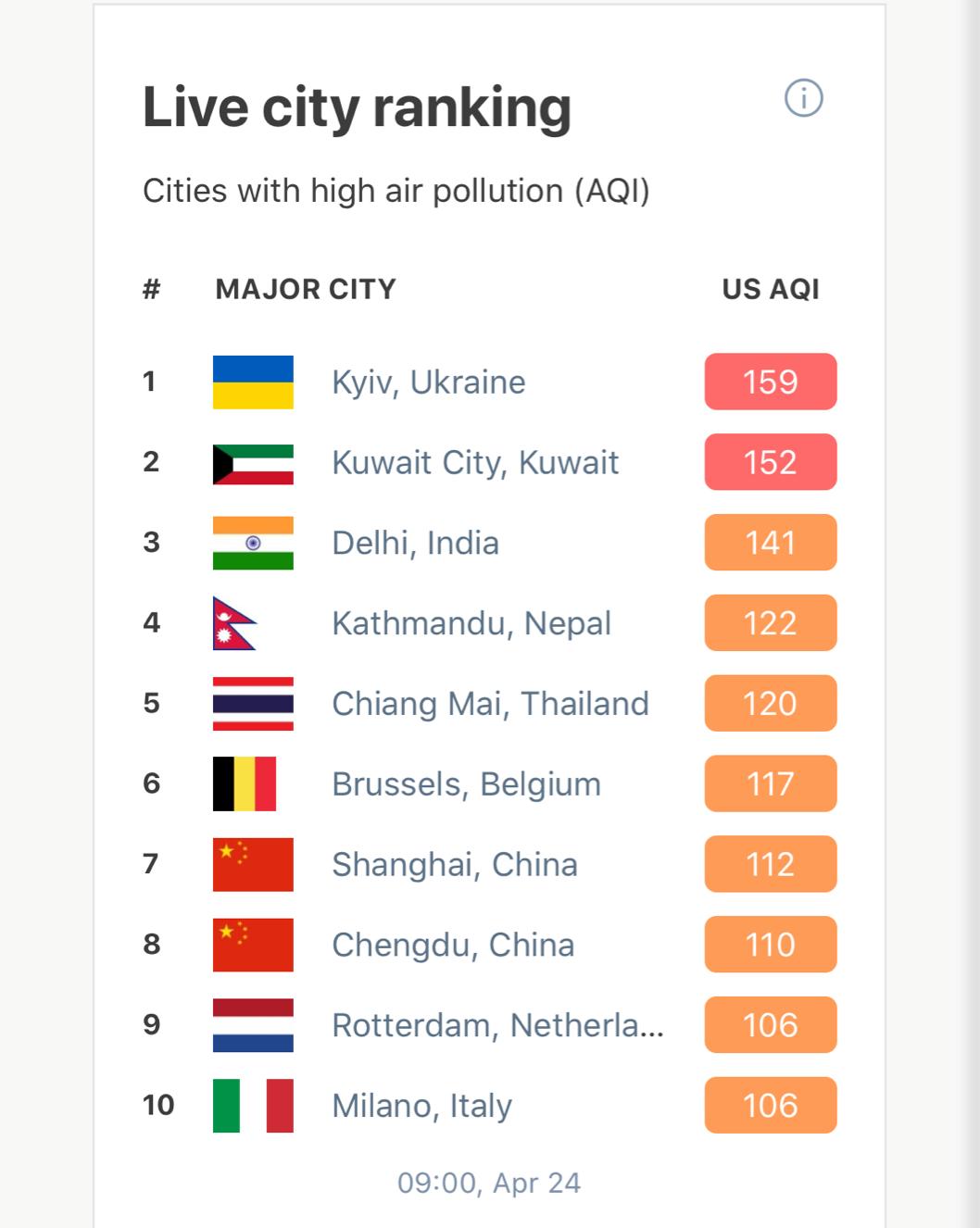 Киев возглавил рейтинг самых загрязненных городов мира - данные QAir
