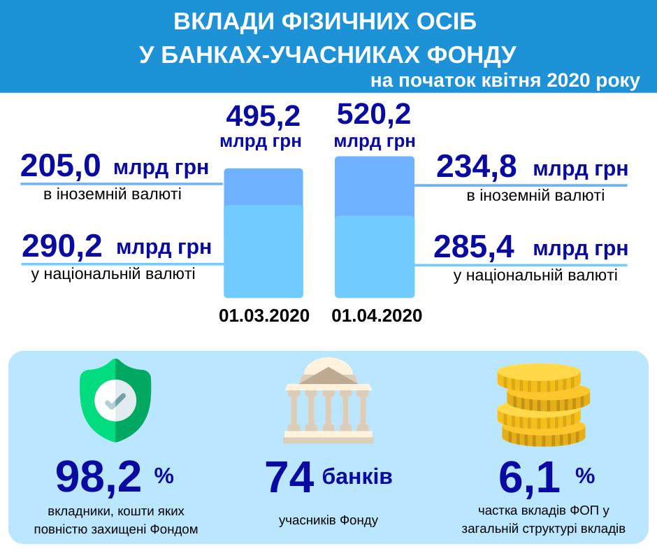 Плюс 25 млрд грн. Вклади фізосіб у банках в Україні за місяць зросли до 520 млрд
