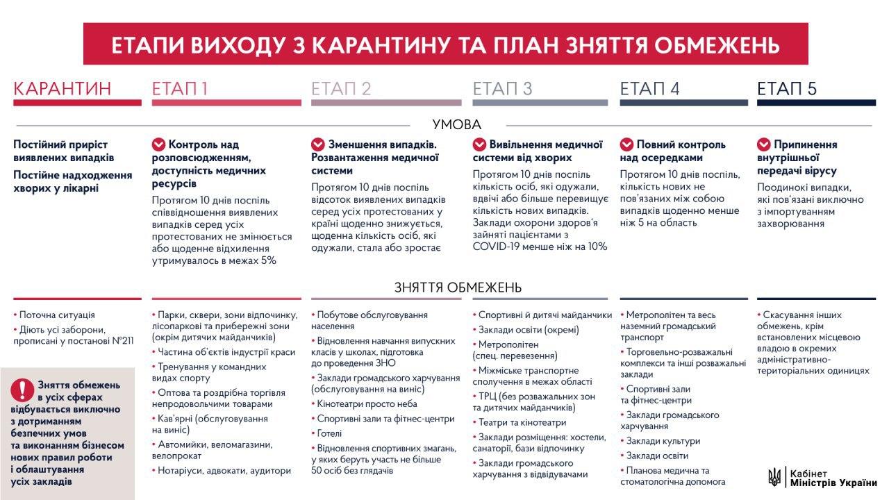 План выхода Украины из карантина (Инфографика: Кабмин)