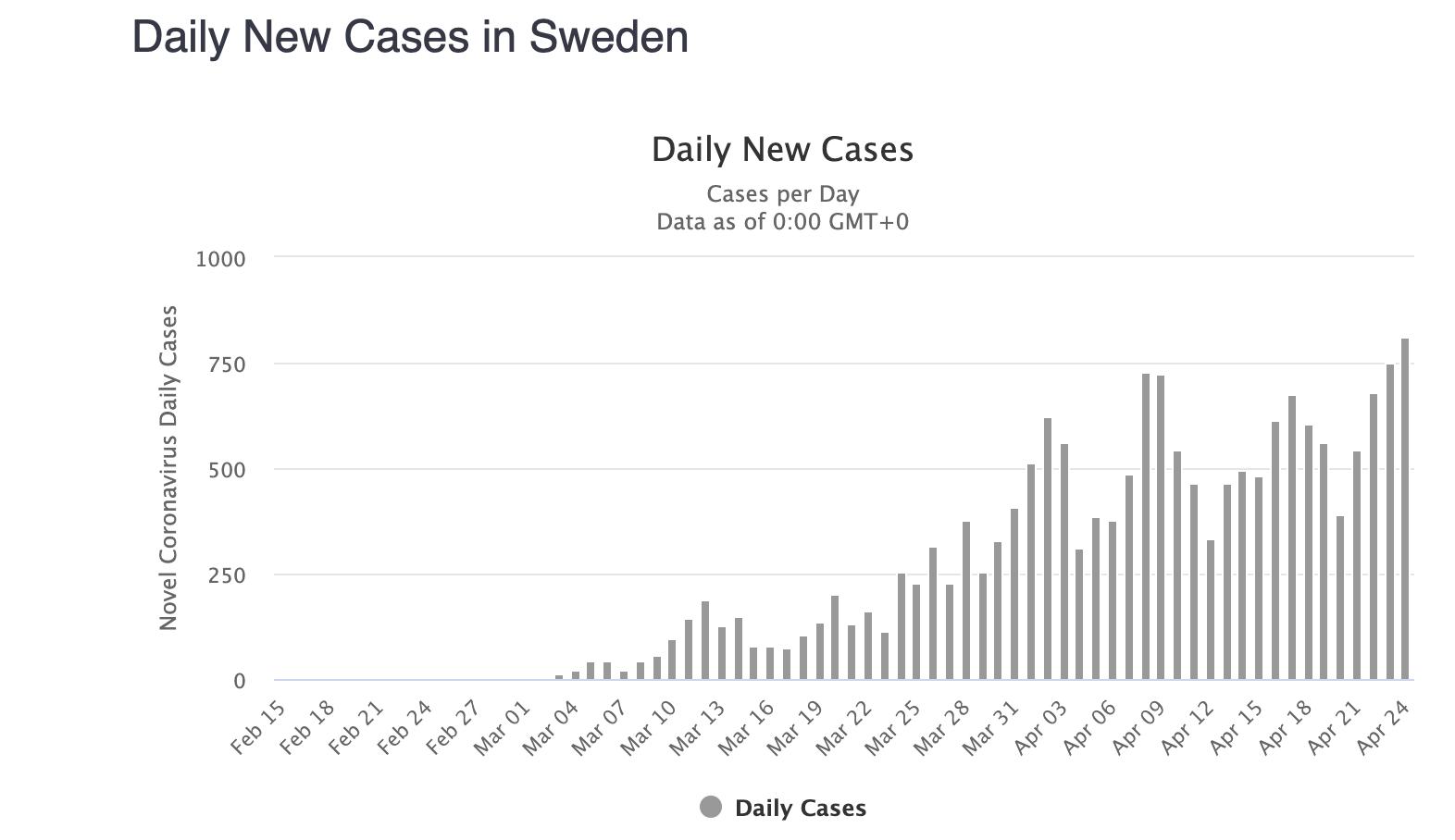 Швеция не вводила жесткий карантин из-за коронавируса. Что там происходит: фото