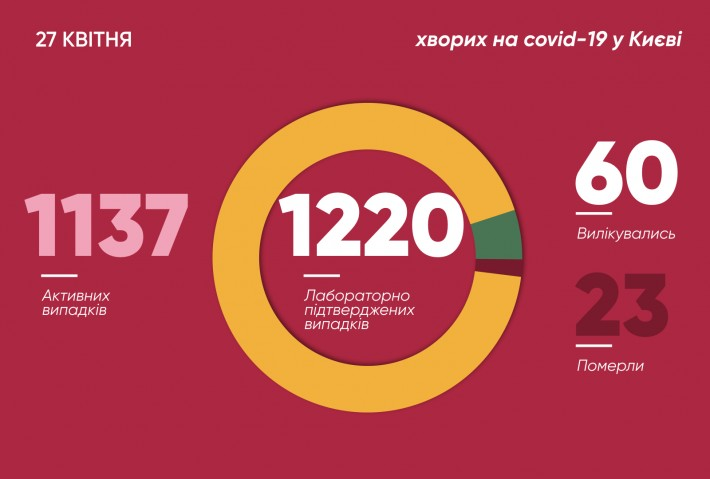 Данные по коронавирусу