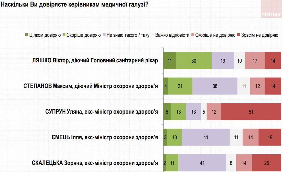 Больше всего украинцы доверяют Ляшко, а не доверяют – Супрун: опрос по Минздраву