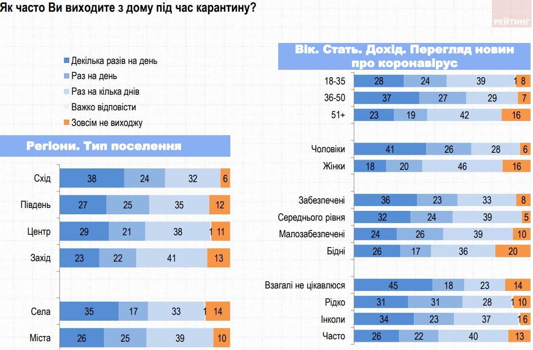 Украинцы все чаще начинают выходить на улицу в период карантина - опрос