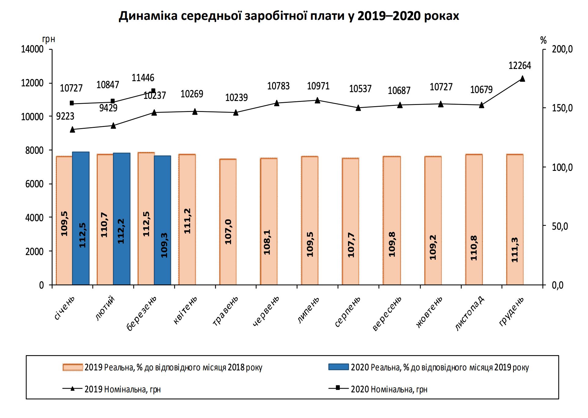 Средняя зарплата в Украине выросла на 600 грн - Госстат