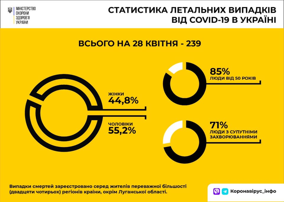Коронавирус. Статистика смертности от COVID-19 (Инфографика: МОЗ)