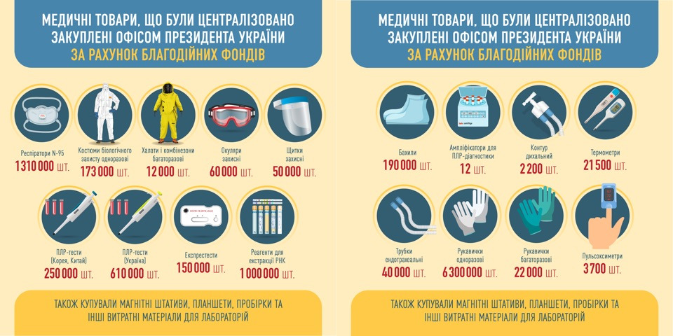 Инфографика Офиса президента Украины
