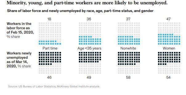 Портрет безработного в США, Инфографика McKinsey Global Institute