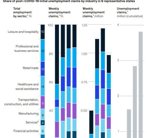 Доля обращений за пособиями по безработице, Инфографика McKinsey Global Institute