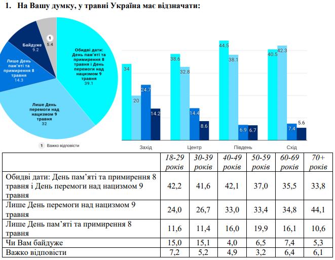 Як українці ставляться до свят 8 і 9 травня - опитування КМІС і Демініціатив