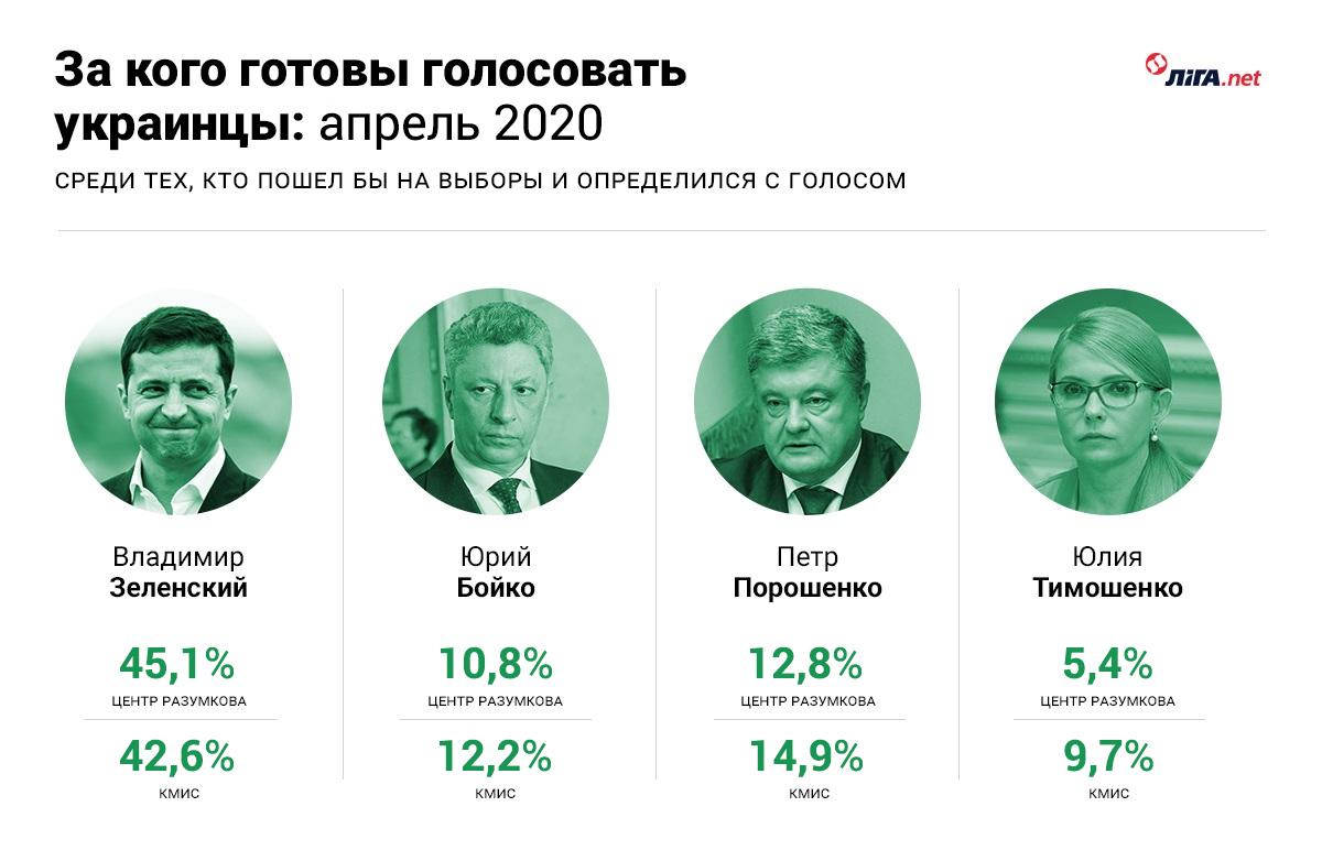 Так что с Зеленским? Соцопрос КМИС говорит - рейтинг падает, а Центр Разумкова - растет