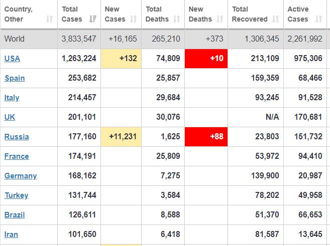 Страны с наибольшим количеством заразившихся коронавирусом (Скриншот сайта Worldometers)