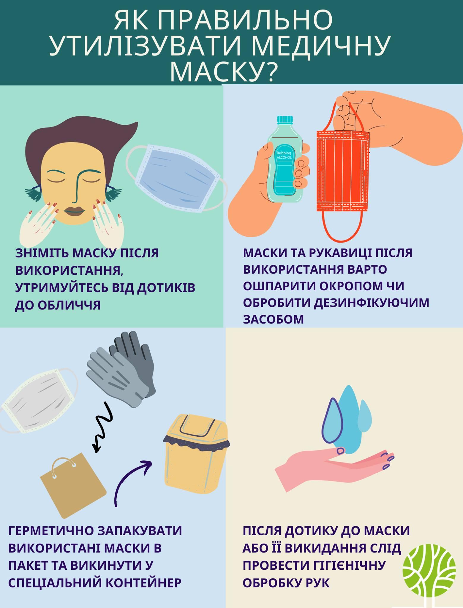 Правила утилизации использованных защитных масок и перчаток