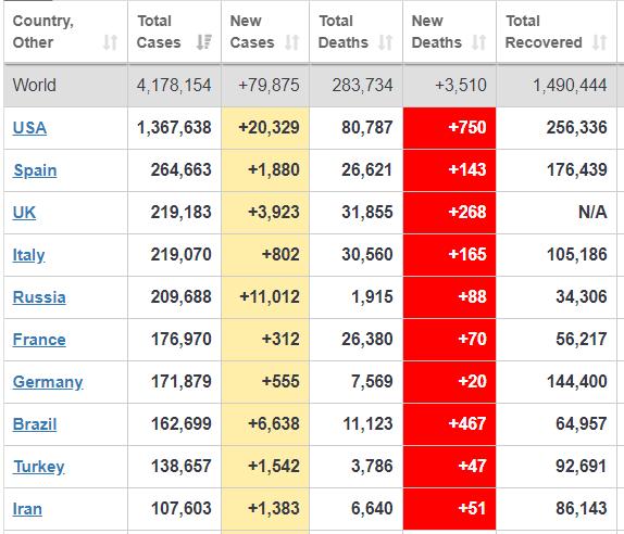 Страны с наибольшим числом заболевших коронавирусом (Скриншот сайта Worldometers)
